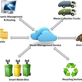 Research paper on garbage monitoring system